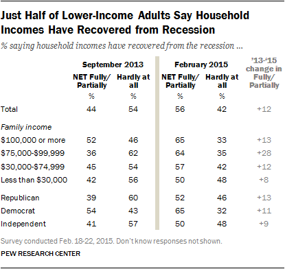 Just Half of Lower-Income Adults Say Household Incomes Have Recovered from Recession