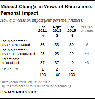 Modest Change in Views of Recession's Personal Impact
