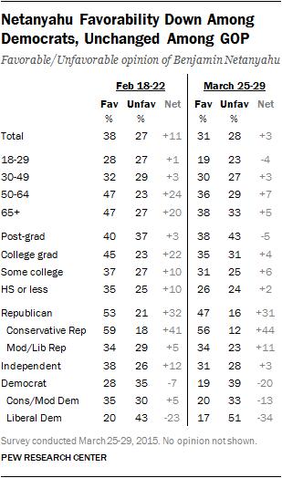 Netanyahu Favorability Down Among Democrats, Unchanged Among GOP