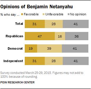 Opinions of Benjamin Netanyahu