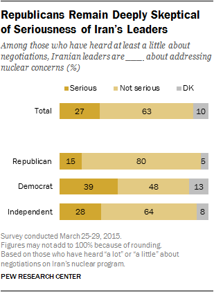 Republicans Remain Deeply Skeptical of Seriousness of Iran's Leaders