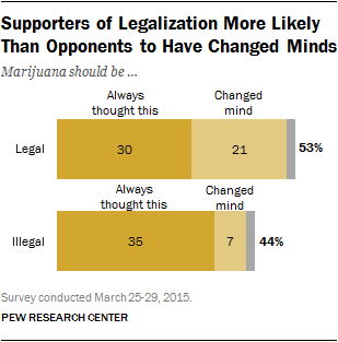 why americans support or oppose legalizing marijuana pew  supporters of legalization more likely than opponents to have changed minds