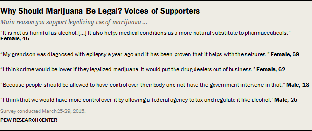"""there have been continuous debate over legalization of marijuana in the us Marijuana has been always seen as a """"safe"""" drug the debate over marijuana usage has gained legalizing marijuana usage can be beneficial to society."""