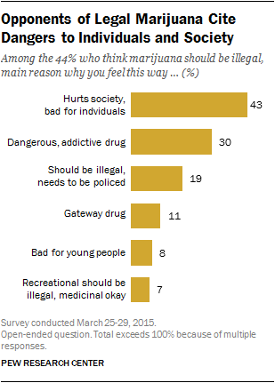 why americans support or oppose legalizing marijuana pew  opponents of legal marijuana cite dangers to individuals and society