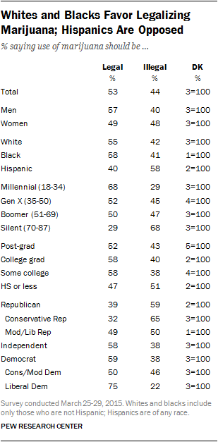 Why Americans Support Or Oppose Legalizing Marijuana Whites And Blacks Favor Legalizing Marijuana Hispanics Are Opposed