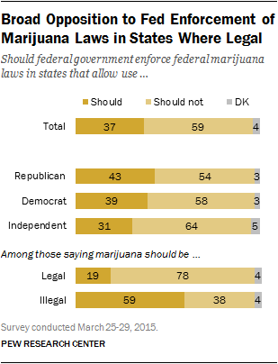 Broad Opposition to Fed Enforcement of Marijuana Laws in States Where Legal