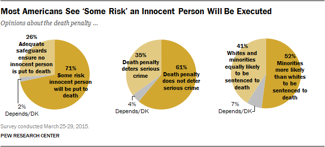 Most Americans See 'Some Risk' an Innocent Person Will Be Executed