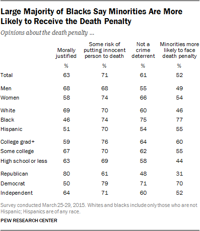 Large Majority of Blacks Say Minorities Are More Likely to Receive the Death Penalty