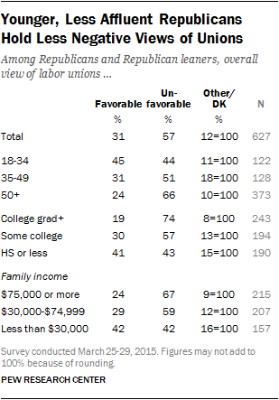 Younger, Less Affluent Republicans Hold Less Negative Views of Unions