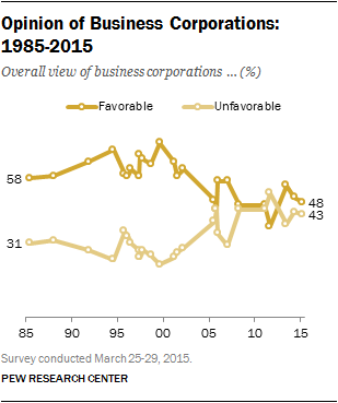 Opinion of Business Corporations:  1985-2015