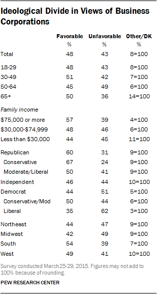 Ideological Divide in Views of Business Corporations