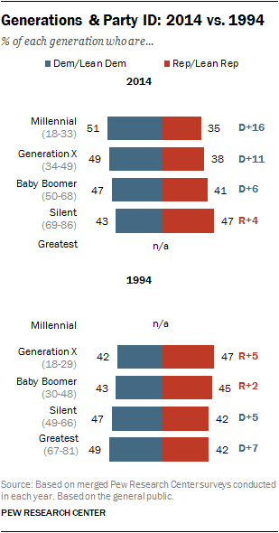 A Different Look At Generations And Partisanship Pew Research Center