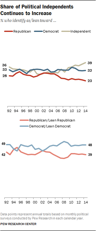 Share of Political Independents Continues to Increase