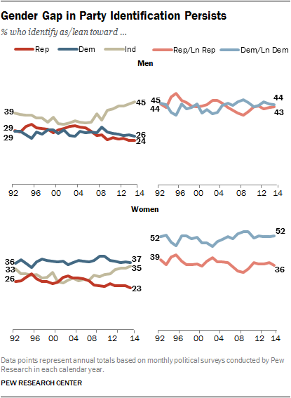 Gender Gap in Party Identification Persists