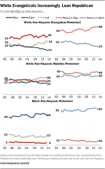White Evangelicals Increasingly Lean Republican