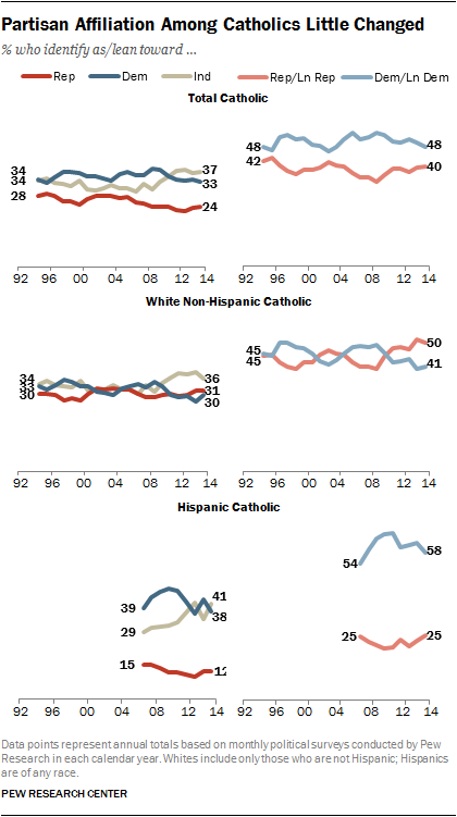 Partisan Affiliation Among Catholics Little Changed