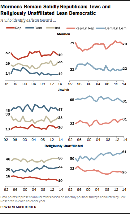 Mormons Remain Solidly Republican; Jews and Religiously Unaffiliated Lean Democratic