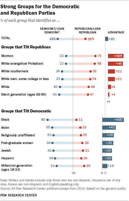 Strong Groups for the Democratic and Republican Parties