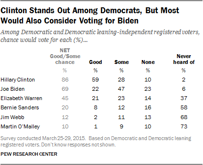 Clinton Stands Out Among Democrats, But Most Would Also Consider Voting for Biden