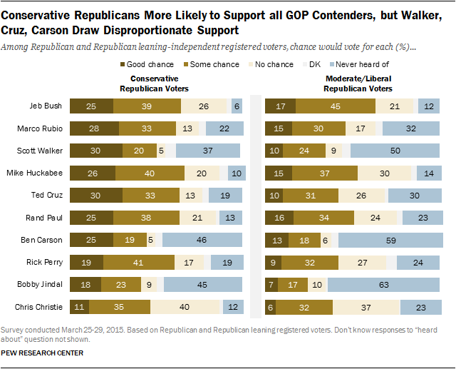 Conservative Republicans More Likely to Support all GOP Contenders, but Walker, Cruz, Carson Draw Disproportionate Support