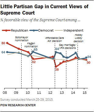 Little Partisan Gap in Current Views of Supreme Court