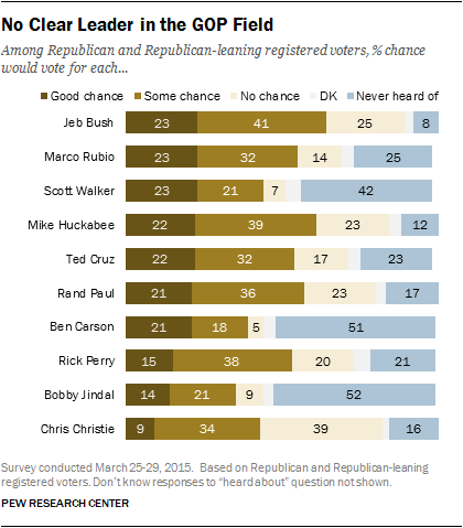 No Clear Leader in the GOP Field