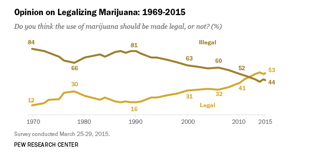 why americans support or oppose legalizing marijuana pew  why americans support or oppose legalizing marijuana pew research center