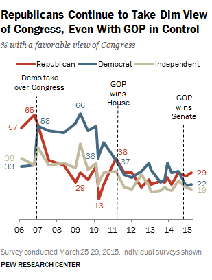 Republicans Continue to Take Dim View of Congress, Even With GOP in Control