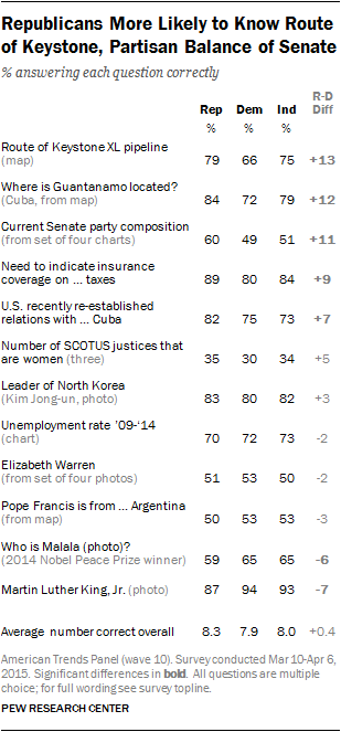 Republicans More Likely to Know Route of Keystone, Partisan Balance of Senate