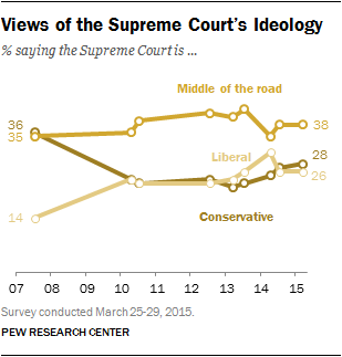 Views of the Supreme Court's Ideology