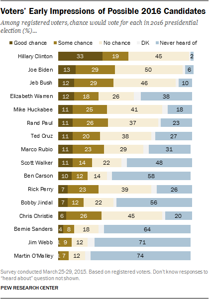 campaign 2016 modest interest high stakes pew research center