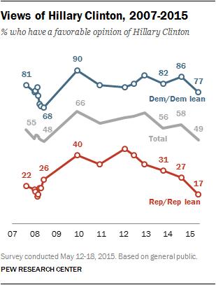 Views of Hillary Clinton, 2007-2015