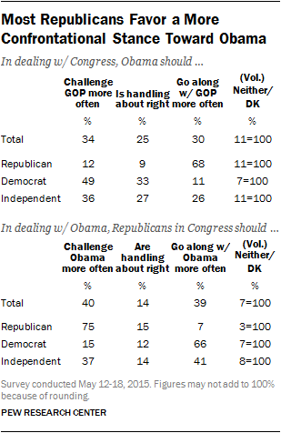 Most Republicans Favor a More Confrontational Stance Toward Obama