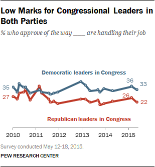 Low Marks for Congressional Leaders in Both Parties