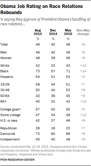 Obama Job Rating on Race Relations Rebounds