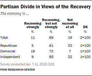 Partisan Divide in Views of the Recovery