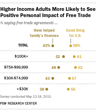 Higher Income Adults More Likely to See Positive Personal Impact of Free Trade