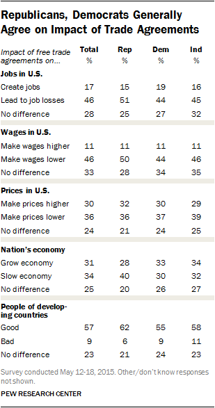 Republicans, Democrats Generally Agree on Impact of Trade Agreements