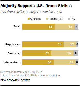Majority of Public Supports U.S. Drone Strikes