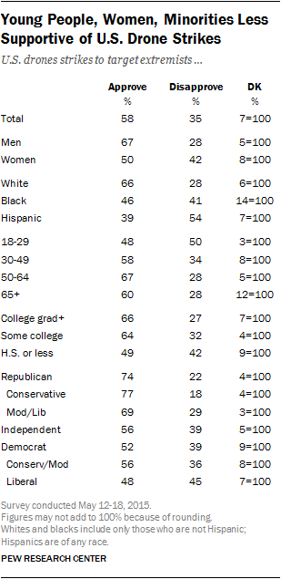 Young People, Women, Minorities Less Supportive of U.S. Drone Strikes