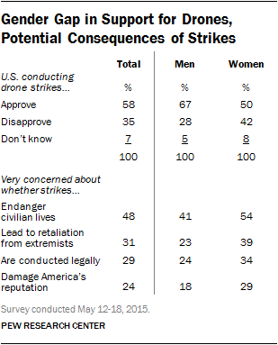 Gender Gap in Support for Drones, Potential Consequences of Strikes