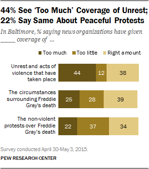 44% See 'Too Much' Coverage of Unrest; 22% Say Same About Peaceful Protests