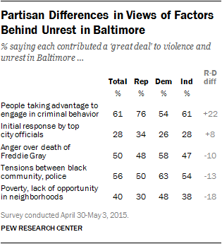 Partisan Differences in Views of Factors Behind Unrest in Baltimore