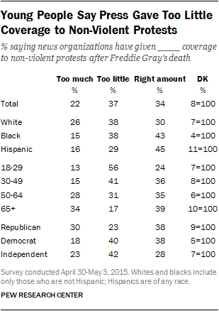 Young People Say Press Gave Too Little Coverage to Non-Violent Protests