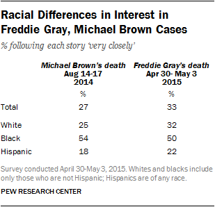 Racial Differences in Interest in Freddie Gray, Michael Brown Cases
