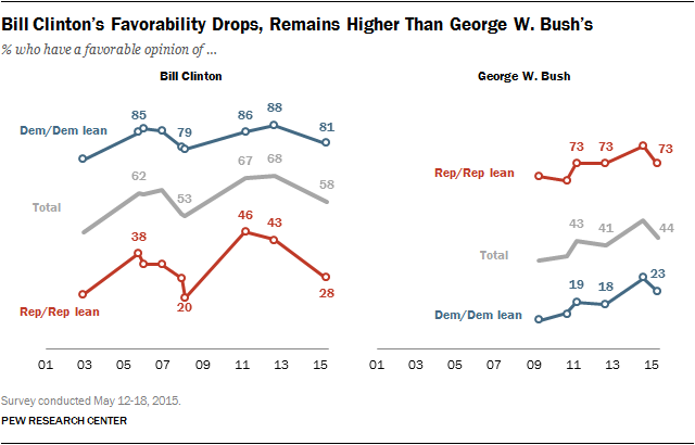 Bill Clinton's Favorability Drops, Remains Higher Than George W. Bush's