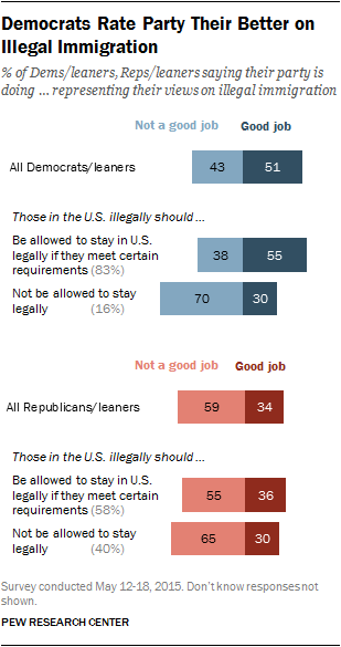 Democrats Rate Party Their Better on Illegal Immigration