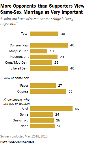 More Opponents than Supporters View Same-Sex Marriage as Very Important
