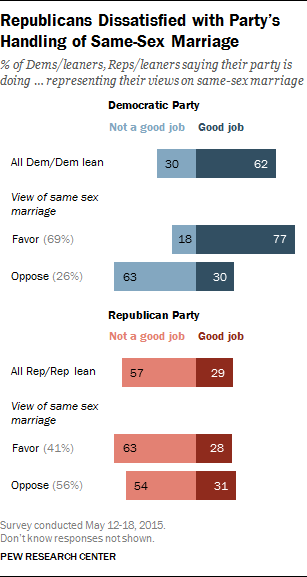 Republicans Dissatisfied with Party's Handling of Same-Sex Marriage