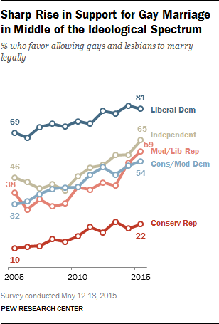 Sharp Rise in Support for Gay Marriage in Middle of the Ideological Spectrum